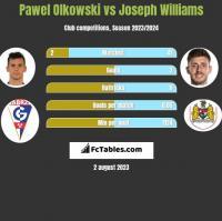 Pawel Olkowski vs Joseph Williams h2h player stats