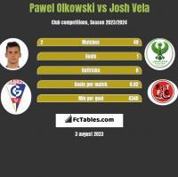 Pawel Olkowski vs Josh Vela h2h player stats