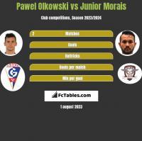 Pawel Olkowski vs Junior Morais h2h player stats