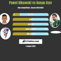 Pawel Olkowski vs Kenan Ozer h2h player stats