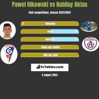 Pawel Olkowski vs Kubilay Aktas h2h player stats