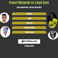 Pawel Olkowski vs Lloyd Dyer h2h player stats