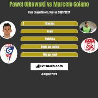 Pawel Olkowski vs Marcelo Goiano h2h player stats