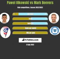 Pawel Olkowski vs Mark Beevers h2h player stats