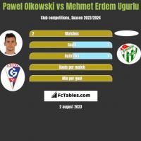 Pawel Olkowski vs Mehmet Erdem Ugurlu h2h player stats
