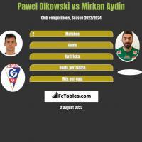 Pawel Olkowski vs Mirkan Aydin h2h player stats