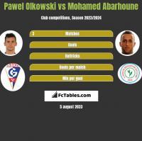 Pawel Olkowski vs Mohamed Abarhoune h2h player stats
