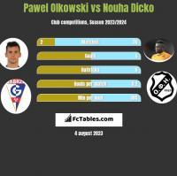 Pawel Olkowski vs Nouha Dicko h2h player stats