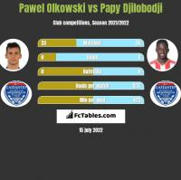 Pawel Olkowski vs Papy Djilobodji h2h player stats
