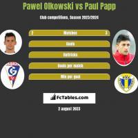 Pawel Olkowski vs Paul Papp h2h player stats