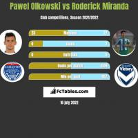 Pawel Olkowski vs Roderick Miranda h2h player stats