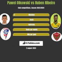 Pawel Olkowski vs Ruben Ribeiro h2h player stats
