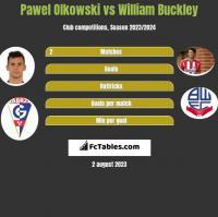 Pawel Olkowski vs William Buckley h2h player stats