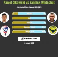 Pawel Olkowski vs Yannick Wildschut h2h player stats