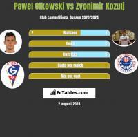Pawel Olkowski vs Zvonimir Kozulj h2h player stats