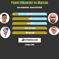 Pawel Olkowski vs Marcao h2h player stats