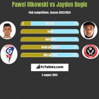 Paweł Olkowski vs Jayden Bogle h2h player stats
