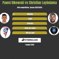 Pawel Olkowski vs Christian Luyindama h2h player stats
