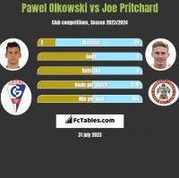 Pawel Olkowski vs Joe Pritchard h2h player stats