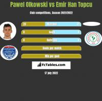 Pawel Olkowski vs Emir Han Topcu h2h player stats