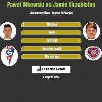 Paweł Olkowski vs Jamie Shackleton h2h player stats