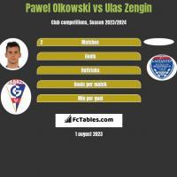Pawel Olkowski vs Ulas Zengin h2h player stats