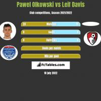 Paweł Olkowski vs Leif Davis h2h player stats