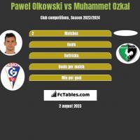 Pawel Olkowski vs Muhammet Ozkal h2h player stats