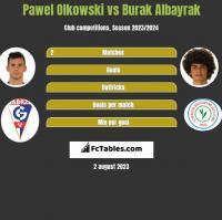 Pawel Olkowski vs Burak Albayrak h2h player stats