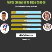 Pawel Olkowski vs Luca Connell h2h player stats