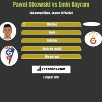 Pawel Olkowski vs Emin Bayram h2h player stats