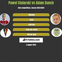 Pawel Stolarski vs Adam Danch h2h player stats