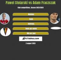 Paweł Stolarski vs Adam Frączczak h2h player stats