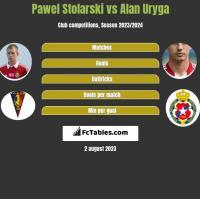 Paweł Stolarski vs Alan Uryga h2h player stats