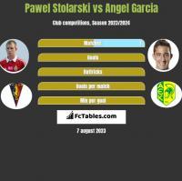 Paweł Stolarski vs Angel Garcia h2h player stats