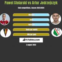 Paweł Stolarski vs Artur Jędrzejczyk h2h player stats