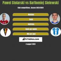 Paweł Stolarski vs Bartłomiej Sielewski h2h player stats