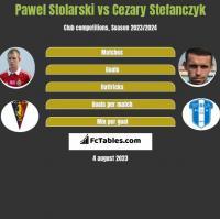 Paweł Stolarski vs Cezary Stefańczyk h2h player stats