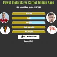 Pawel Stolarski vs Cornel Emilian Rapa h2h player stats