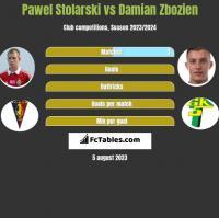 Pawel Stolarski vs Damian Zbozien h2h player stats
