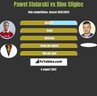 Paweł Stolarski vs Dino Stiglec h2h player stats