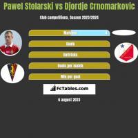 Pawel Stolarski vs Djordje Crnomarkovic h2h player stats