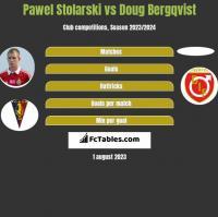 Pawel Stolarski vs Doug Bergqvist h2h player stats