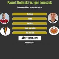 Paweł Stolarski vs Igor Lewczuk h2h player stats