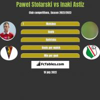 Pawel Stolarski vs Inaki Astiz h2h player stats
