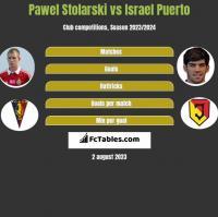 Paweł Stolarski vs Israel Puerto h2h player stats