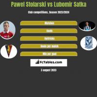Pawel Stolarski vs Lubomir Satka h2h player stats