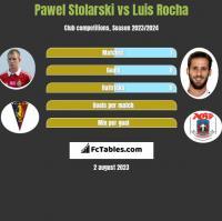 Paweł Stolarski vs Luis Rocha h2h player stats