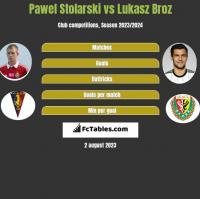 Paweł Stolarski vs Łukasz Broź h2h player stats