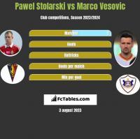 Paweł Stolarski vs Marko Vesović h2h player stats